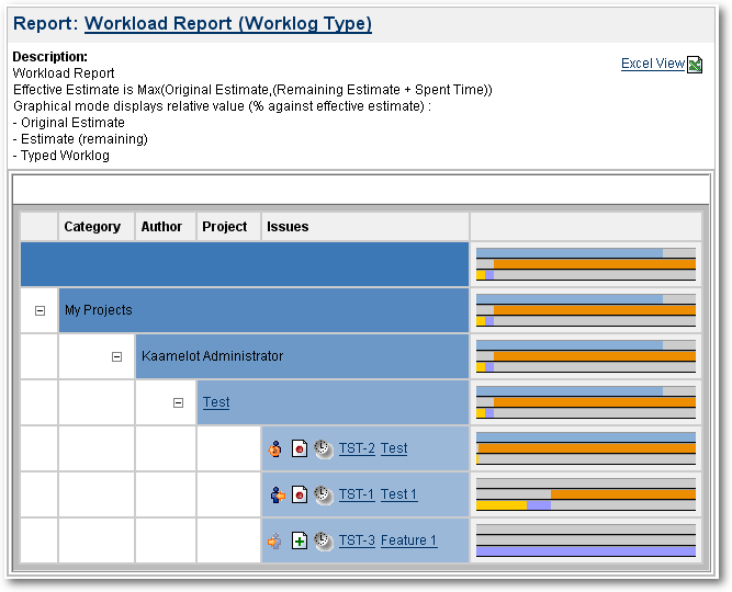 WorkloadWorklogTypeHierarchicView